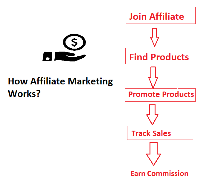 Affiliate Marketing 2020 Working Principle