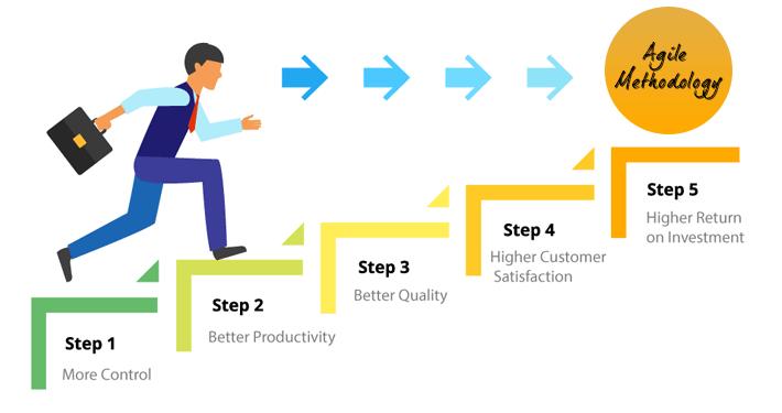 Process of Agile Methodology